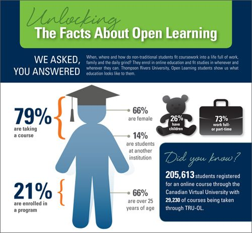 Tru Online Courses >> Student Infographic From Tru Open Learning Moocs