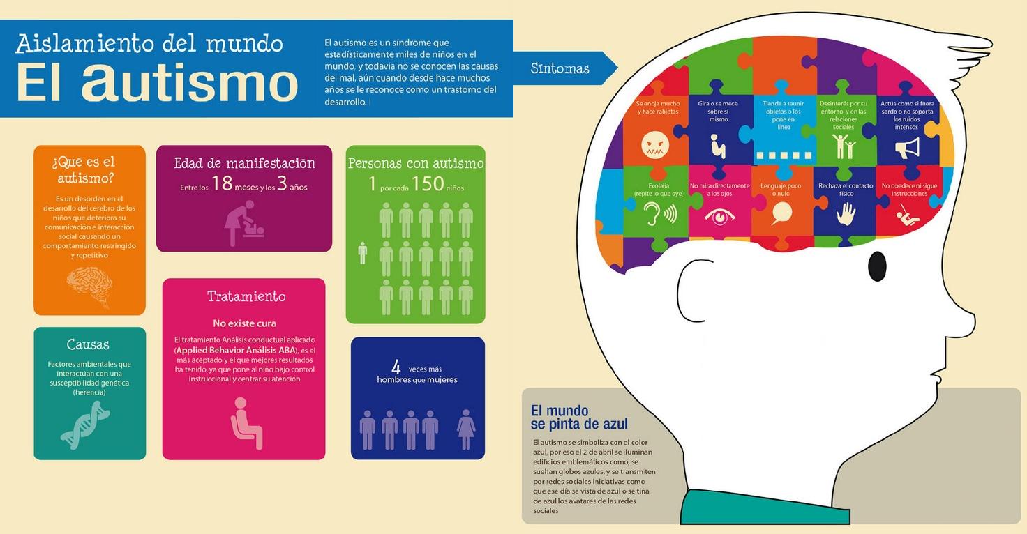 Resultado de imagen de infografía autismo