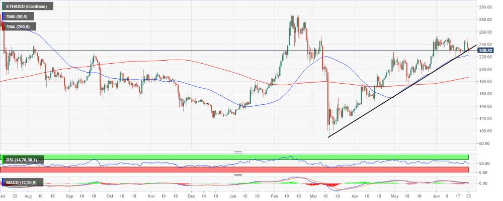 Ethereum Price Forecast: ETH/USD plummets under $230, goodbye $250