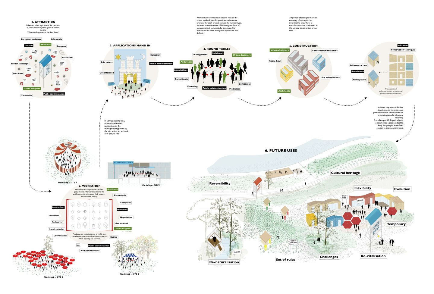 *Europan 13 - Zagreb, Croatia<br/> Oblò + Filippo Pasini and Lorenzo Santosuosso*<br/><br/> The project interprets the four proposed sites as case study areas to test a wide range of strategies, potentially leading Zagreb to a comprehensive rethinkin...