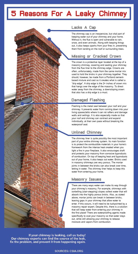 Reasons For Chimney Leaks Spartanburg Greenville Sc Bluesky Home Maintenance Home Improvement Diy Home Improvement