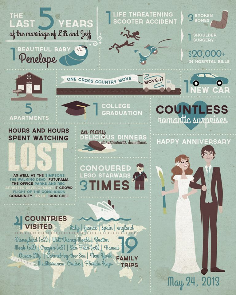 Five Year Wedding Anniversary Gifts: 5 Year Anniversary Infographic From Liliribs.com