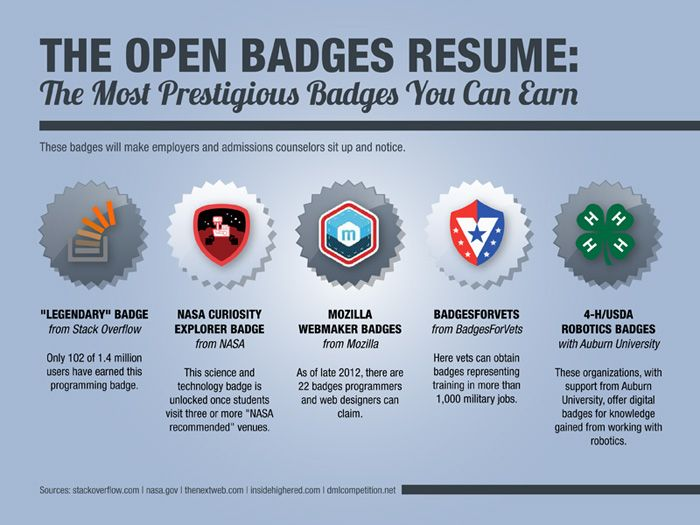 Even though badges are still in their infancy, a class of them - resume still in college