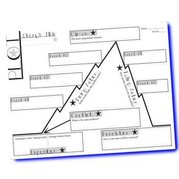 Plot diagram story map graphic organizer free crosscurricular plot chart diagram arc blank graphic organizer ccuart Choice Image