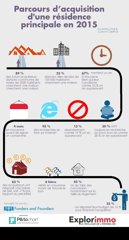 Infographie À Quoi Ressemble L Acquéreur De 2015 Immobilier Marketing Immobilier Conseils Immobiliers Achat Immobilier