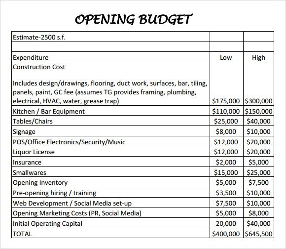 Example of an Operating Budget