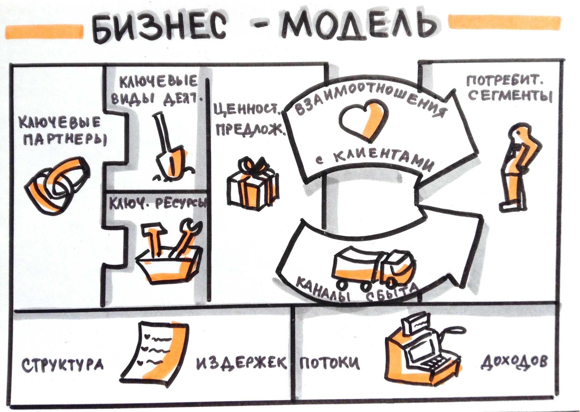 Картинки для бизнес-модели