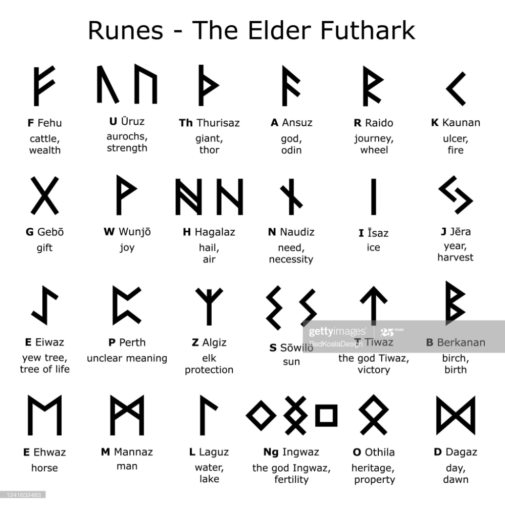 Ancient writing system, old Scandinavian 20 rune letter symbols in ...