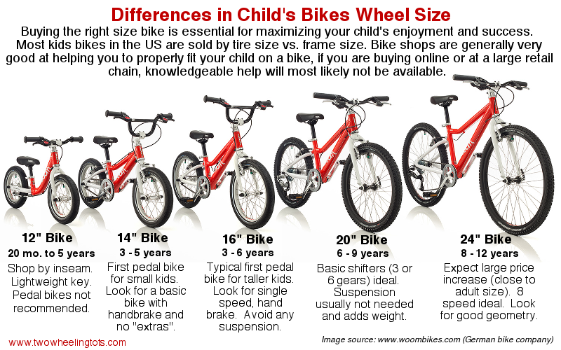 Best Kids Bikes The Authoritative Buying Guide Best Kids Bike