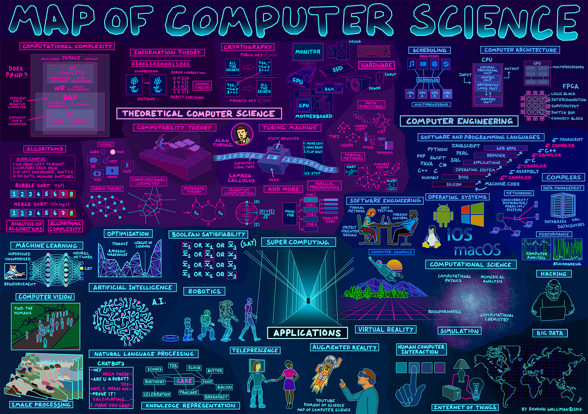 Map Of Computer Science Science Infographics Computer Science Science Poster