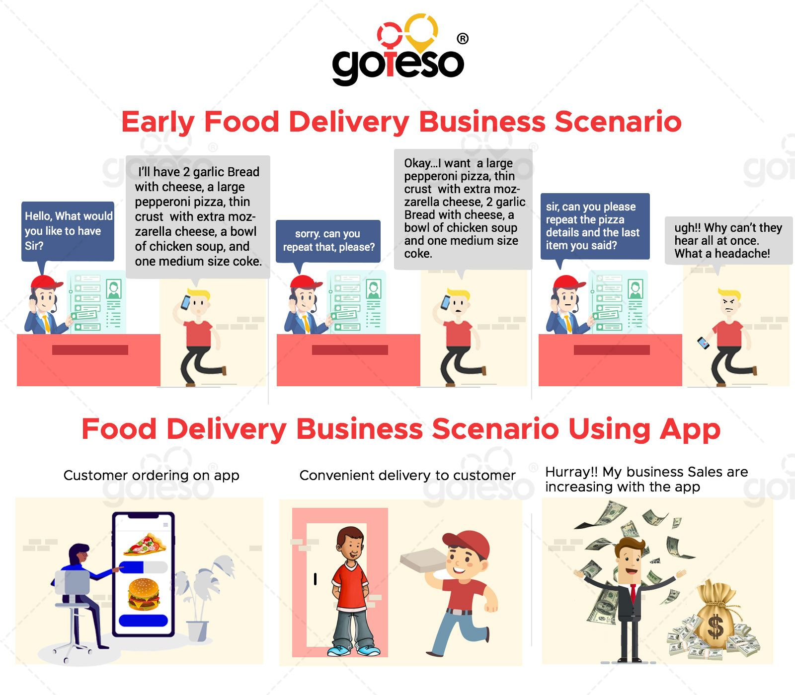 Boost your #food delivery business sales by investing in an online