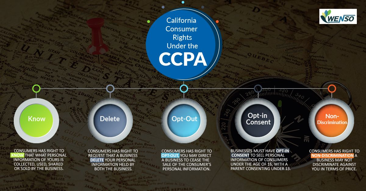 The California consumer rights under the CCPA can be