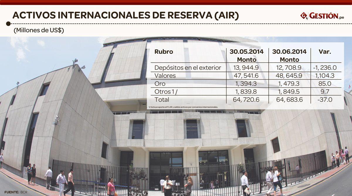 Conozca a cuánto ascienden las reservas internacionales peruanas