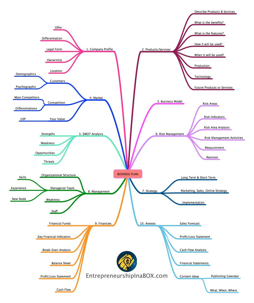 Business Plan Mind Map Business model canvas, How to