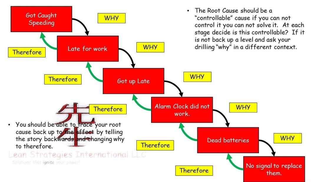 Learn what a Root Cause is and one way to get to the root cause - root cause analysis template