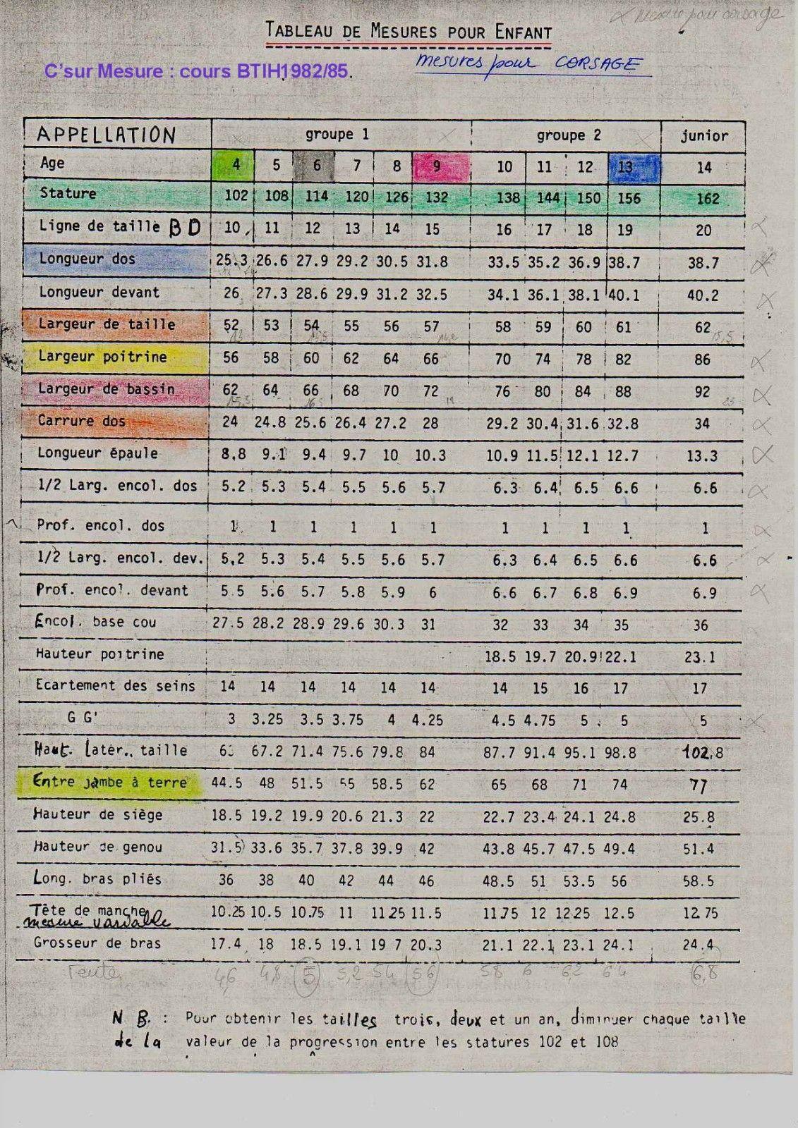 3afc046b14aaf Mesures pour corsage enfants   ATT cours années 1982 1985. Les mesures de  bases ont été légerement revues depuis.(voir IFTH) cliquez sur l  IMG    loupe