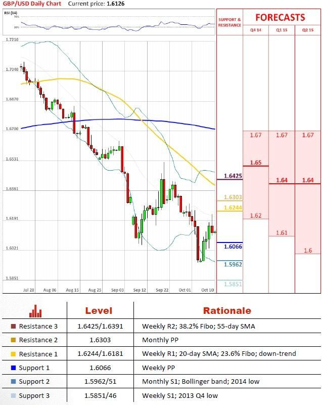 Wwi Forex Futures Trading Forum Eur Usd Respects Resistance At