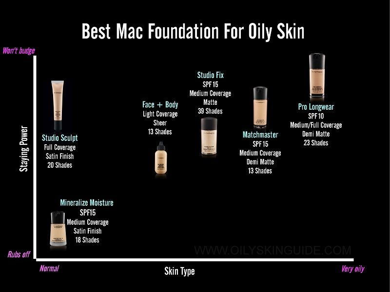 mac makeup for oily acne prone skin