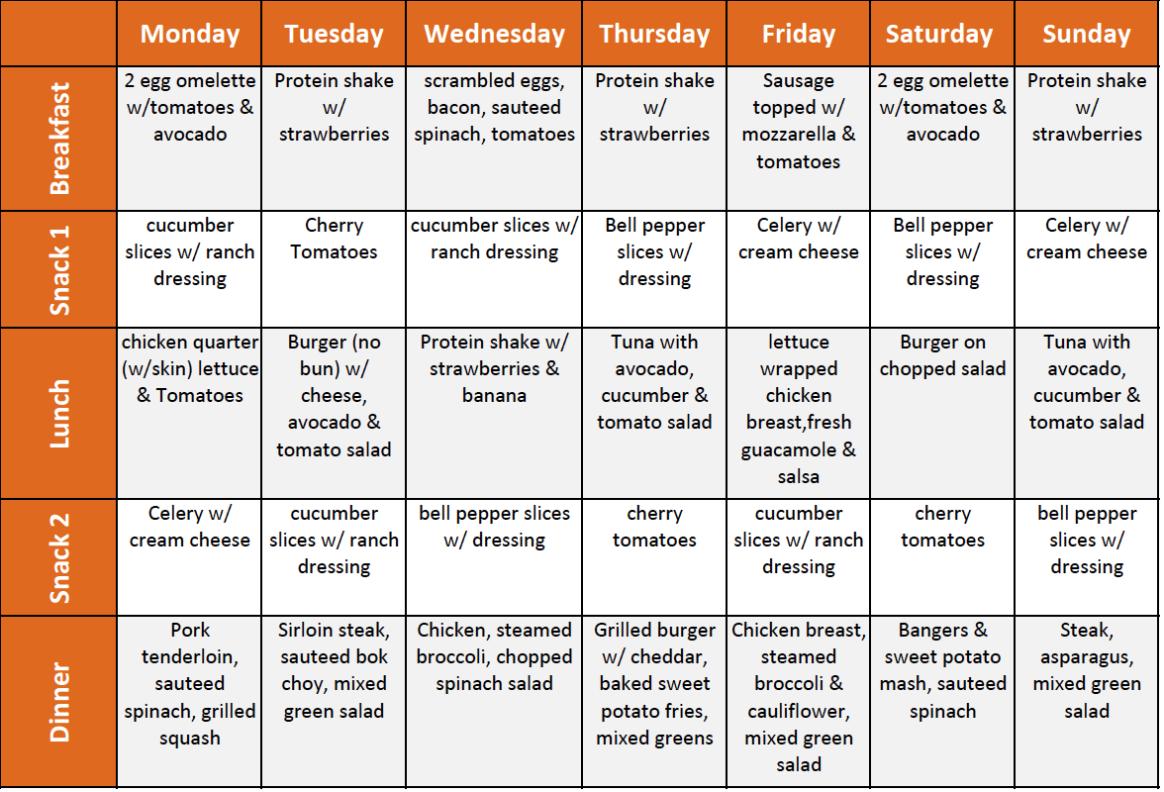 10 of the Best Healthy Menu Plans | Ketogenic diet meal ...
