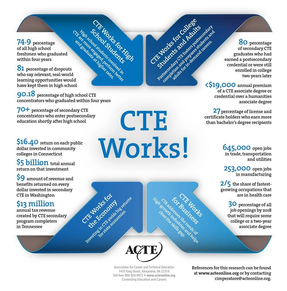Stem Career Pathways Research: Career And Technical Education Works!