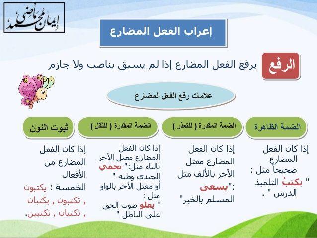 Https Image Slidesharecdn Com Random 141213140635 Conversion Gate02 95 37 638 Jpg Cb 1418480159 Learn Arabic Language Learning Arabic Teach Arabic