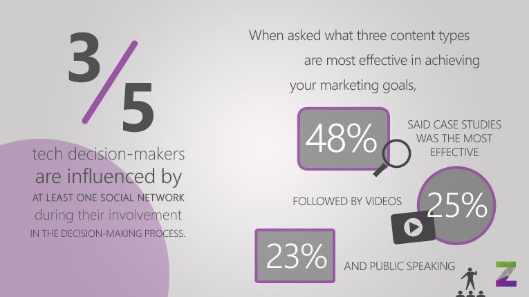 B2B Marketing Stats: Getting Yourself Started With B2B Marketing