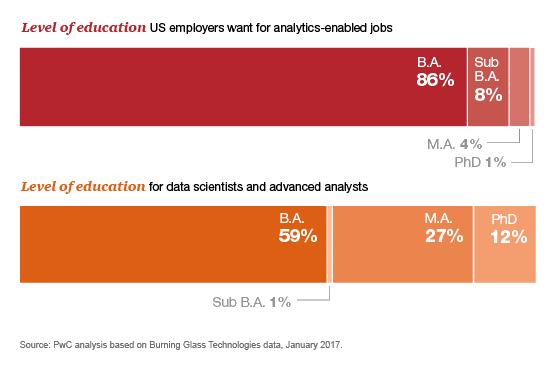 Data Science And Analytics Job Market Predictions For 2017 Pwc Data Science Data Scientist Marketing Jobs