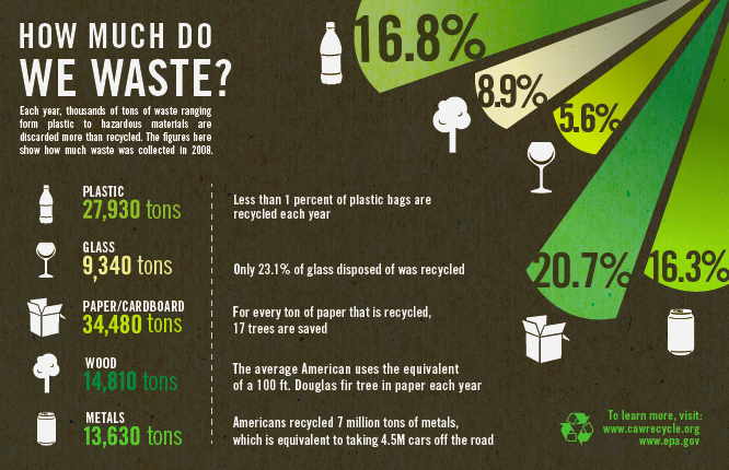 Waste Infographic Lillian Woo Recycling, Green