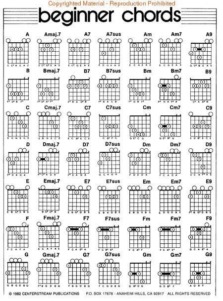 Left Handed Guitar Chord Diagrams