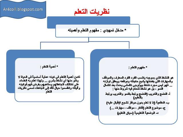 نظريات التعلم تعريفها و أنواعها النظرية السلوكية و الجشطالتية و البنائية Blog Blog Posts Post