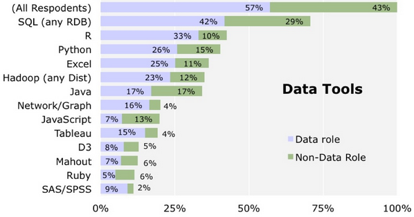 Data Science Software Tools That Cost Nothing - Data Science Central