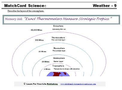 Weather Worksheets | Weather worksheets, Unit studies and Worksheets