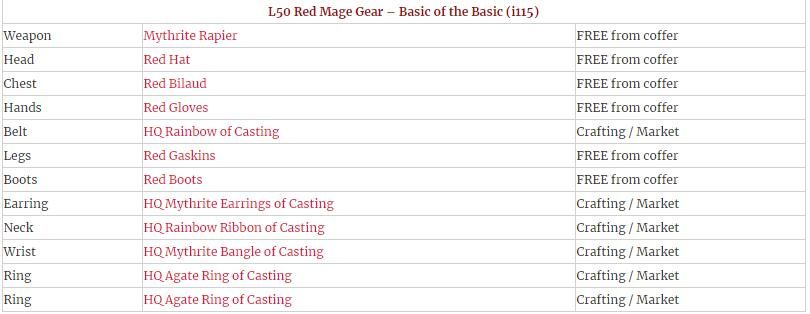 Ffxiv Red Mage Rotation Guide Best Red Mage Mage Final Fantasy Xiv Red Gloves