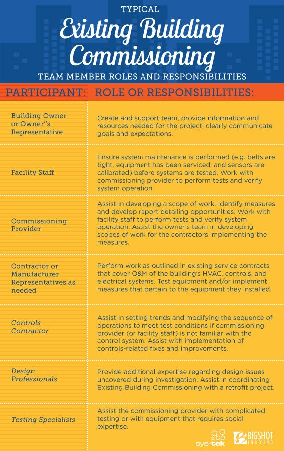 This infographic outlines the roles and responsibilities of