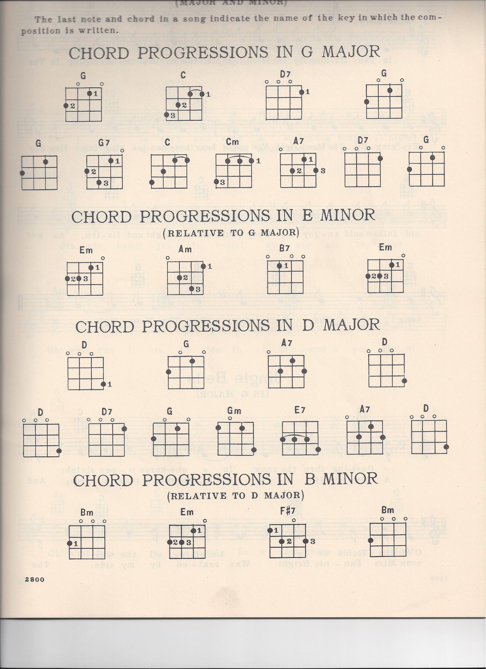 ukulele chords | Easy Ukulele Chords for Beginners