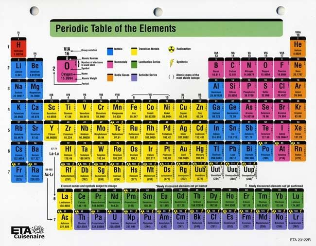Color Coded Periodic Table With Images Periodic Table Of The