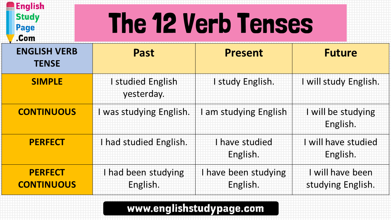The 12 Verb Tenses And Example Sentences English Verb Tense Past Present Future Simple I Studied English Yesterday I Study En Verb Tenses Tenses English Study [ 720 x 1280 Pixel ]