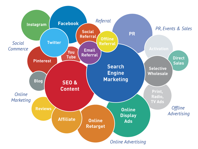 Image result for Increase Your Ranking Online by Choosing the Best Digital Marketing Agency