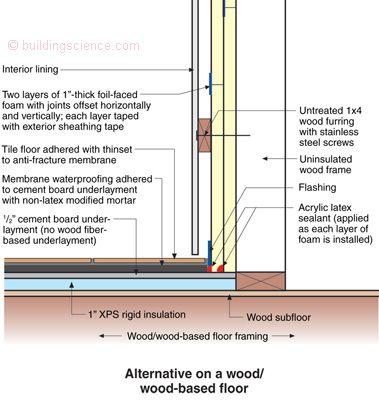 Waterproof Sauna Floor Build Up Google Search Details