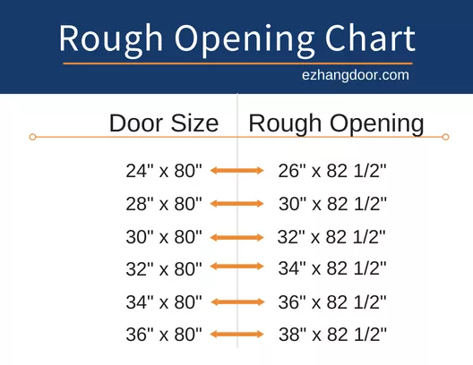 Door Rough Opening Chart Ez Hang Door Doors Interior Prehung Doors Prehung Interior Doors