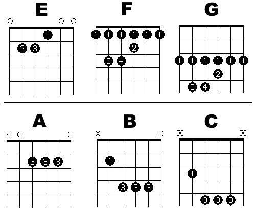 Barre Chords Chart Google Search Guitar Lesson Materials