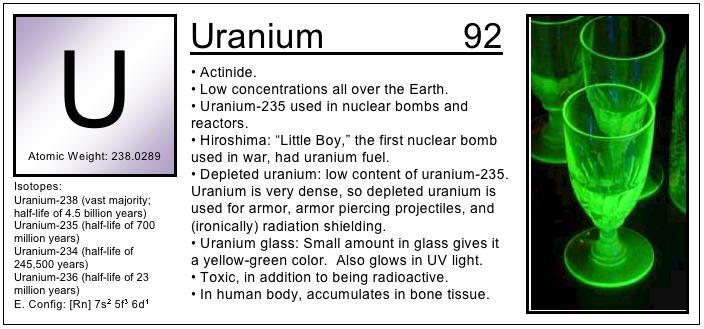 Uranium Element Periodic Table Choice Image Periodic Table Of