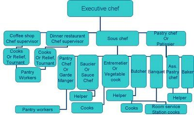 This Is What We Need Right Dinner Restaurants Lovin Oven Executive Chef