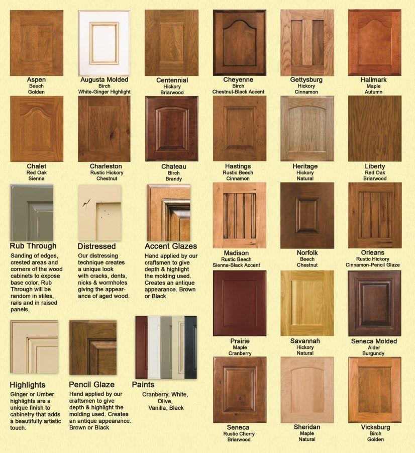 Types Of Cabinet Doors