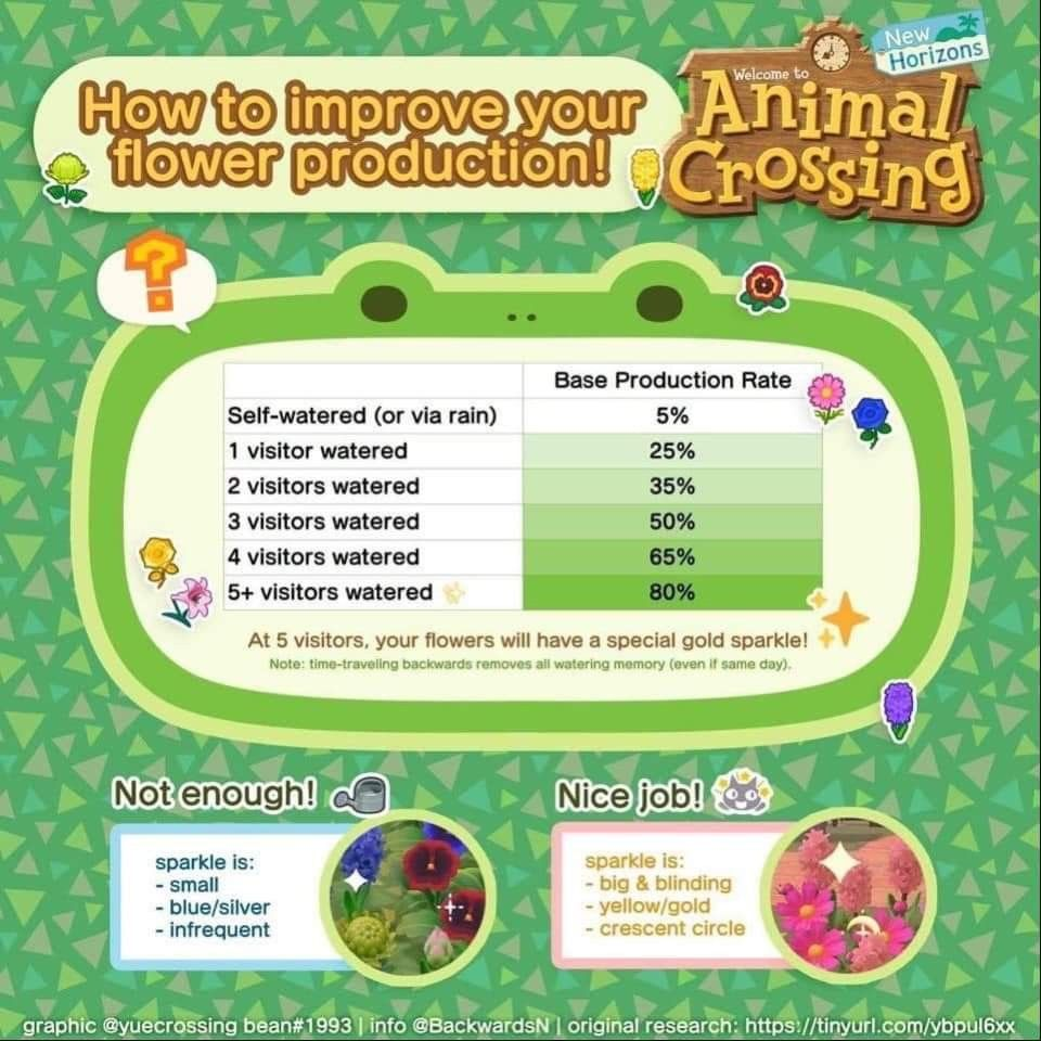 Pin by Kavitha Nair on ACNH in 2020 Animal crossing