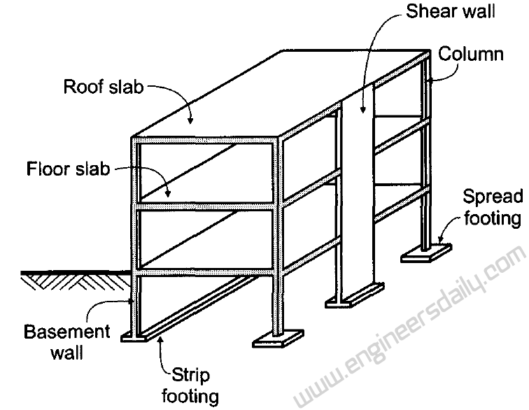 Steel Retaining Structures : The design of reinforced concrete building structures to