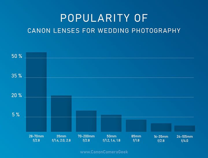 Most Popular Canon Wedding Lens #Canonweddinglens #canonlenses #wedding lenses #infographic #CanonPhotography #Canongear