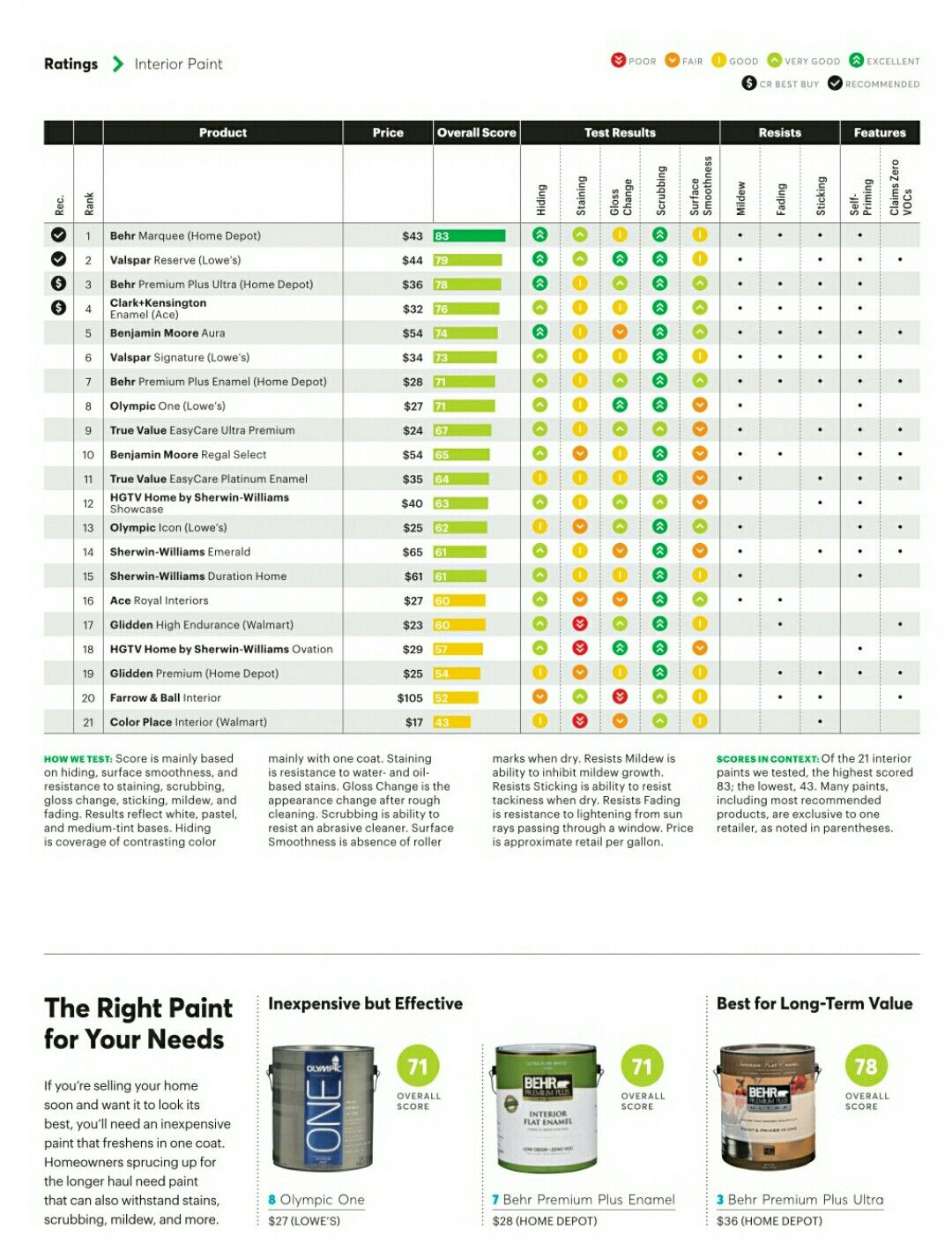 Consumer Report Paint Ratings Best interior paint