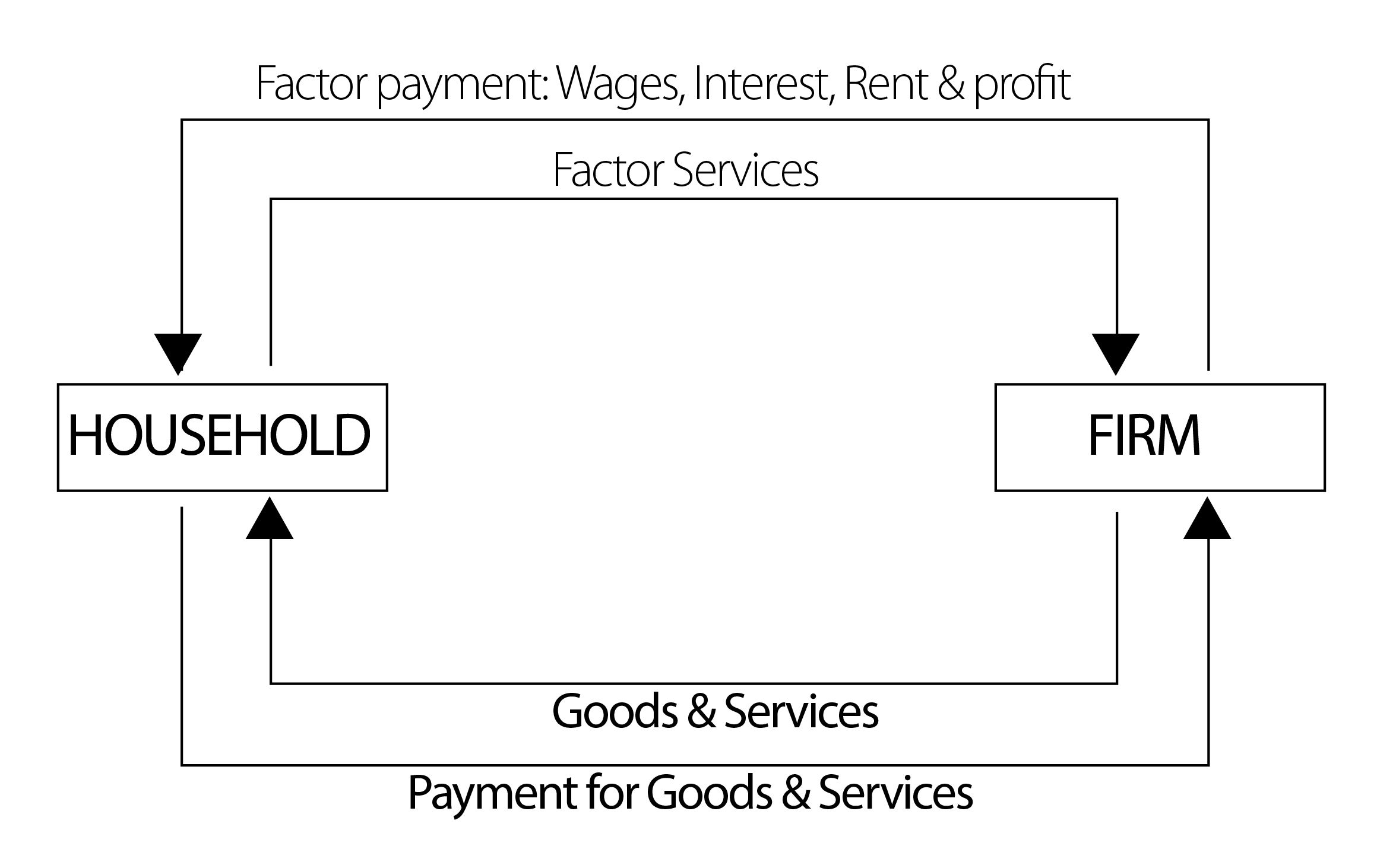 Two sector model of circular flow of income economics diagrams two sector model of circular flow of income nvjuhfo Images