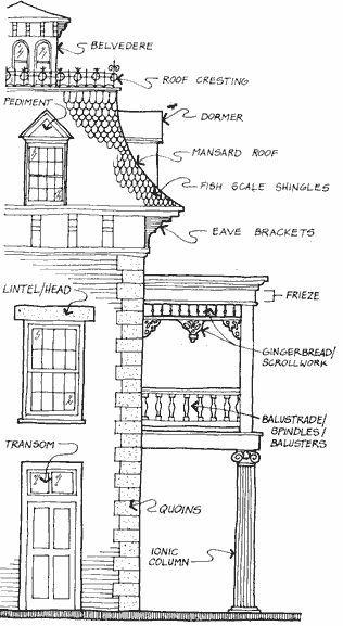 King Williams District San Antonio Victorian Architecture Architecture Details Architecture House